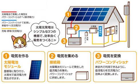 太陽 光 発電 デメリット